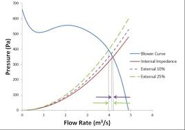 How To Read A Fan Curve Chart Implementing Practical Fan Curves In Datacenter Simulations