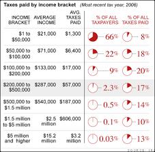Making Pie Charts Look Sexy The Cnns Tax Burden Analysis