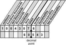 Gmat Number Properties Section 5 Decimals