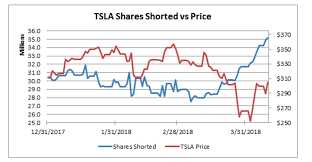 Tesla Stock Price Chart Tesla Has The Largest Short Position Of Any Stock Followed