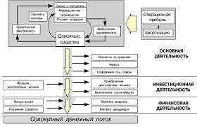 Анализ денежных потоков на предприятии на примере ООО Парус Схема движения денежных потоков на предприятии