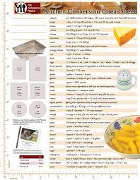 The Ultimate Kitchen Conversion Chart Kitchen Conversion