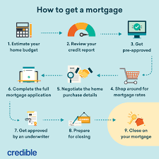 Payments do not include amounts for taxes and insurance premiums. How Much A 150 000 Mortgage Will Cost You Credible