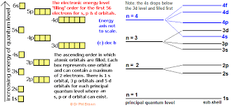 S P D F Obitals Notation Shapes Diagrams How To Work Out