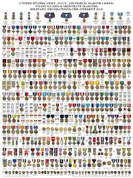 Army Medal Chart Noah Whittacre Noahwhittacre On Pinterest