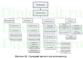 Дипломная работа по прикладной информатике Автоматизированные  Автоматизированные системы управления технологическими процессами на примере компании В процессе написания ВКР использовались научные труды следующих