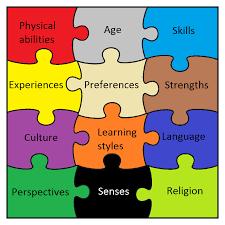 Design For Learning Universal Design For Learning In Higher Education License
