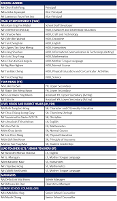 Smc English Chart Organisational Chart Bendemeer Secondary School