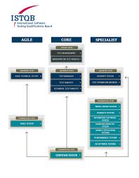 Telekom Malaysia Organization Chart 2018 Advanced Level In A Nutshell Istqb International Software
