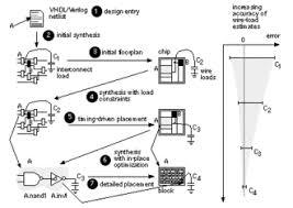 Vlsi Design Flow Chart Physical Design Electronics Wikipedia
