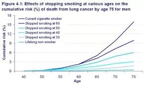 Cancer Risk By Age Chart At What Age Am I Likely To Develop Lung Cancer If I Started