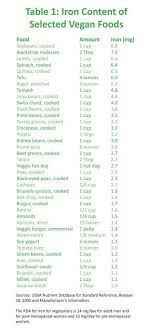 Foods High In Iron Chart Iron Rich Vegan Foods Eatplant Based