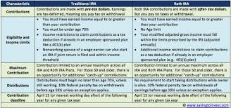 Traditional Versus Roth Ira Comparison Chart 2017 Vs 2018 Traditional Ira Versus Roth Ira Contribution