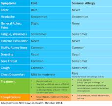 Cold Vs Allergy Symptoms Chart Cold Vs Allergies Which Is It Get Healthy Stay Healthy