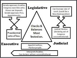 checks and balances to know for apush