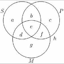 All S Are P Venn Diagram Venn Diagram Representing The Subject S Predicate P And
