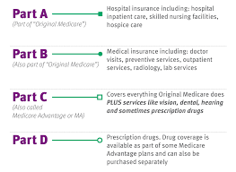 The Abcs Of Medicare The Daily Dose Cdphp Blog