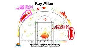 Miami Heat Chart Ray Allen In Color Miami Heat Index Espn