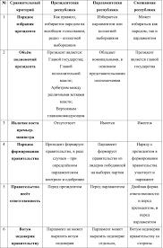 Институт президентства в Российской Федерации Российское  Институт президентства в Российской Федерации
