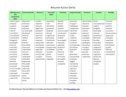 Verbs For Resumes action verbs for resume action verbs resume the best resume resume 1