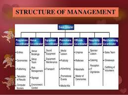 Organization Chart Of Wedding Planner Company Wedding Event Management