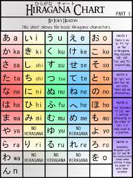 Japanese Hiragana Chart Wallpaper Hiragana Chart Part 1