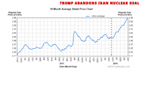 Gas Prices Usa Chart Trump Abandons Iran Nuclear Deal 18 Month Average Retail