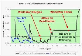 Illusion Of Prosperity Zirp Great Depression Vs Great