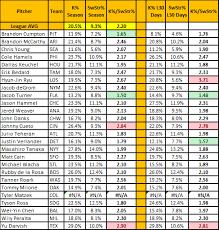 Baseball Signals Chart Wed 6 11 Pitching Charts Freelance Baseball