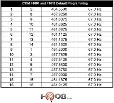 2 Way Radio Frequency Chart Icom Business Ic F4001 16 Channel Uhf Radio