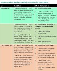 Screen Time Recommendations By Age Chart American Academy Of Pediatrics Issues Recommendations On