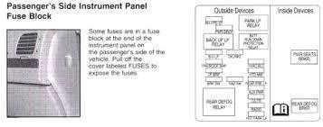 2003 impala fuse diagram wiring diagram expert 2003 impala fuse diagram wiring diagram for you 2003 impala fuse box diagram 2003 impala fuse diagram
