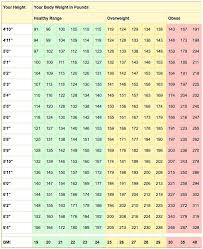 Weight Watchers Height And Weight Chart Healthy Weight Range