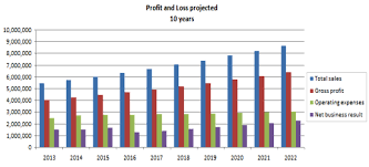 projected profit and loss projected profit and loss 10 years chart business planning