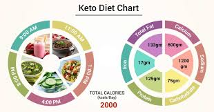 Keto Chart What To Eat Diet Chart For Keto Patient Keto Diet Chart Lybrate