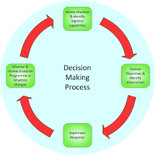 decision making process   indusdecision making requirements