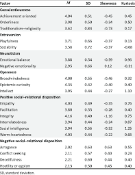 Descriptive statistics of the South African Personality Inventory (N =... |  Download Scientific Diagram