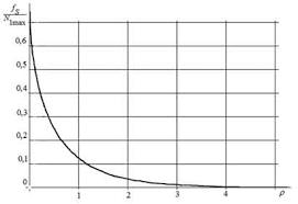 Реферат Исследование методов оценки отношения сигнал шум в  График зависимости отношения числа аномальных ошибок к среднему числу максимумов флуктуации частоты от отношения сигнал
