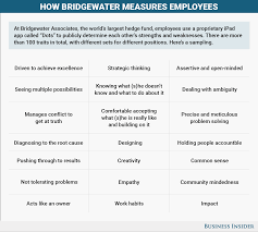 bridgewater employees rate each other s performance app dots bi graphics how bridgewater measures employees
