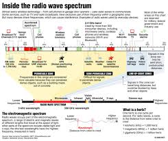 Wireless Spectrum Is For Sale But What Is It