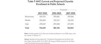 Nyc Sca Organization Chart Cut Costs Not Ribbons Cbcny