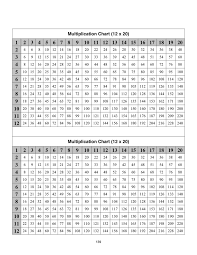Multiplication Chart in Word and Pdf formats