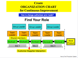 Henry Ford Health Chart Zarbo On Lean In Healthcare Defining Reporting