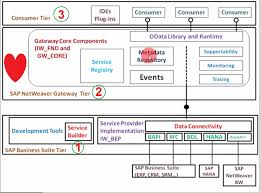 odata and sap netweaver gateway part vi frequently asked questions interview questions in sap netweaver gateway and odata