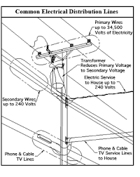 Electrical Clearance Chart Power Line Safety International Sign Association