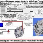 2003 ford f150 stx stereo wiring diagram the wiring denso 3 wire alternator wiring diagram
