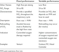Oxygen Therapy Flow Rate Chart Types And Characteristics Of Oxygen Delivery Devices