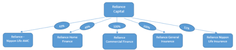 Reliance Capital Share Chart Reliance Capital And Its Credit Woes Capitalmind Better