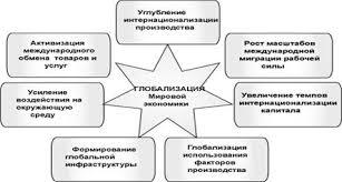 Реферат Глобализация как общемировой процесс Рисунок 4 Формы проявления глобализации