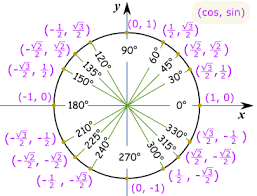 Unit Circle Sin Cos Tan Chart Unit Circle